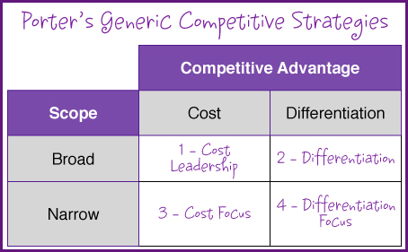 Porter's Competitive Strategy