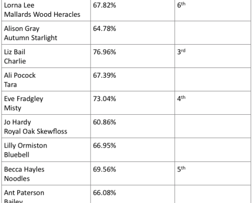 Class 1 Results 9.7.17
