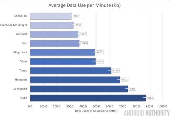 Flipo con @somosyoigo… Como pueden decir que 100 megas dan para 600 minutos de #voip ???