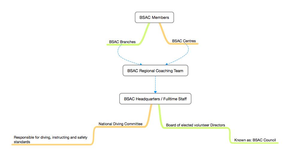 BSAC Organisation