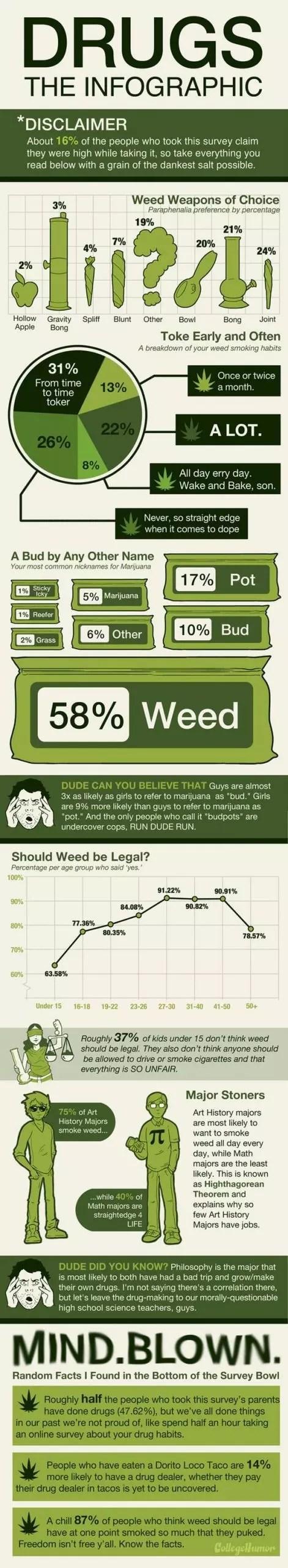 , Cannabis: The Infographic