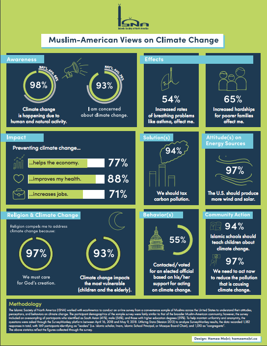 New National ISNA Survey Finds Strong Support for Climate Solutions