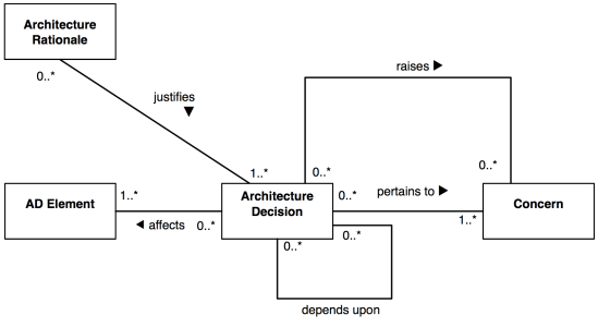 Picture of conceptual framework
