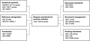 ISO 155191:2010(en), Specification for diagrams for