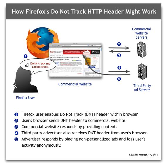 Mozilla Firefox Do Not Track