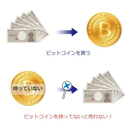ビットコインの現物取引