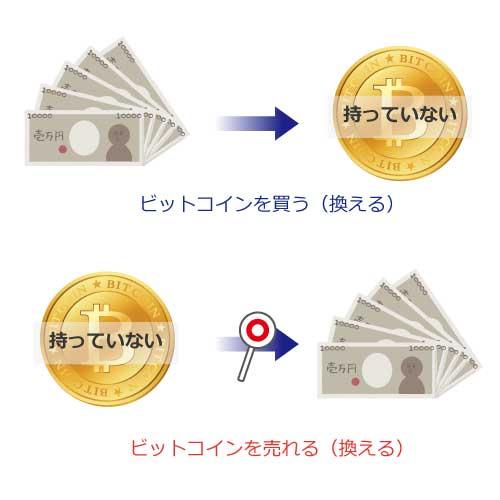 ビットコイン換える