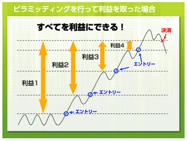 ピラミッティング手法を学ぶ