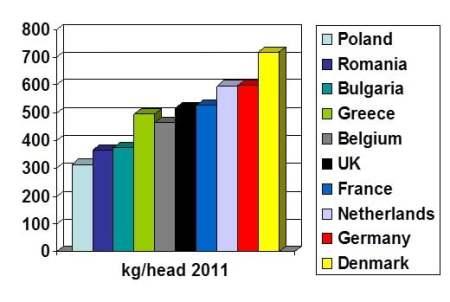 Europe Waste Capita League