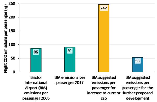Fig 1 - emissions per passenger