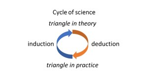 triangle in theory and practice