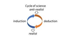 realist vs anti-realist