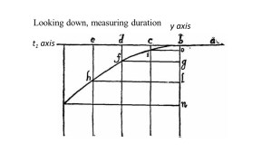 Vertical axis with time