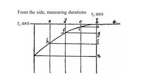 Two temporal axes