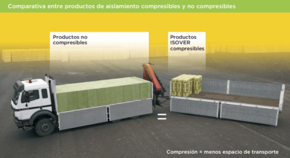 Comparativa entre productos de aislamiento compresibles y no compresibles
