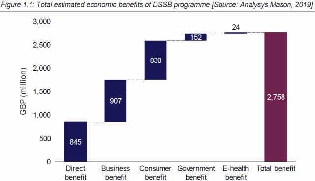 dssb economic benefits