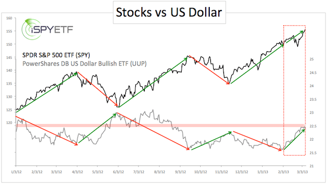 inverse relationship between s p 500 and us dollar ispyetf