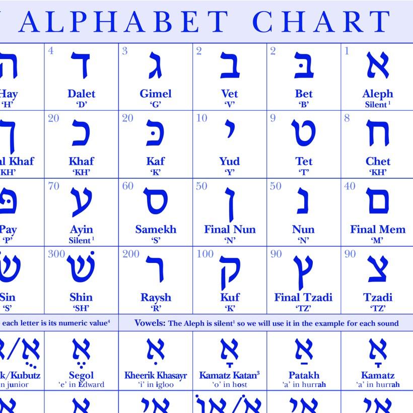 Hebrew Alphabet Flash Cards Printable Free | Cardfssn org