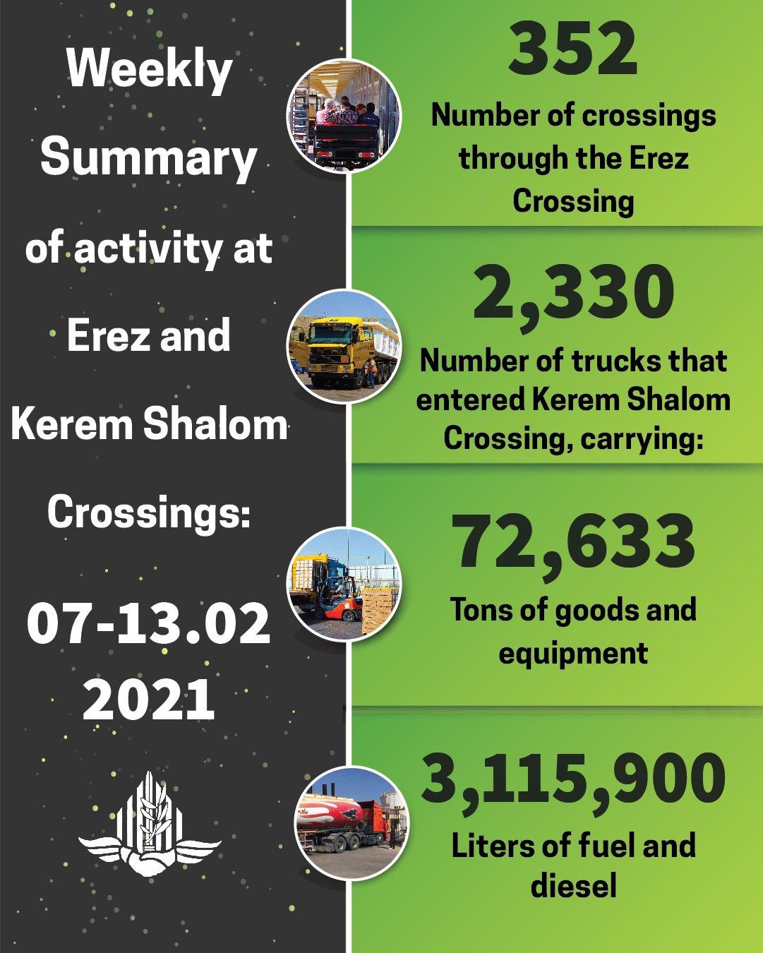 COGAT deliveries into Gaza