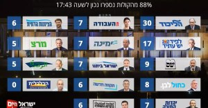 Update on election results: Yesh Atid dropped to 17 seats, Yisrael Beiteinu rose to 7