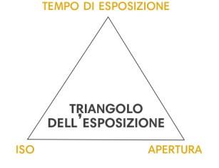 iso fotografia - triangolo esposizione - istanti in viaggio - fotografia in viaggio