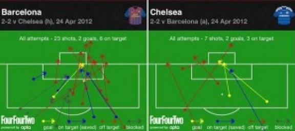 Barca attempts