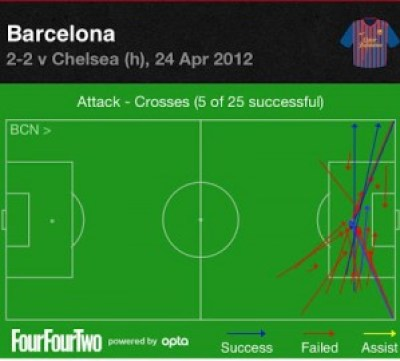 Barca crosses