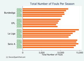 fouls per season