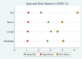 goal and shot ratios