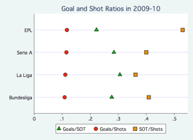 goal and shot ratios