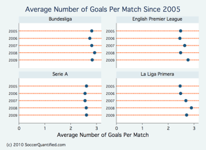 goals per match big four