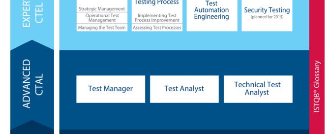 ISTQB Certification Exam