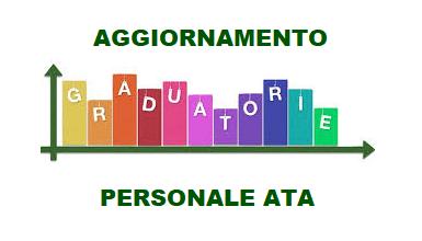 Indizione della procedura di aggiornamento delle graduatorie di circolo e di istituto di terza fascia del personale ATA triennio 2021/2023