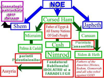 Patriarhul Noe si urmasii lui