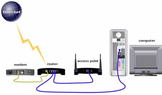 trådløs router tdc