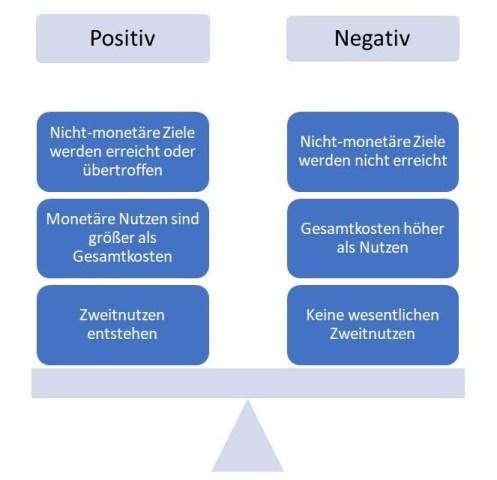 Wirtschaftlichkeit: monetäre Nutzen, nicht-monetäre Ziele, Zweitnutzen