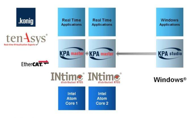 koenig-pa EtherCAT-Lösungen und TenAsys INtime im Zusammenspiel