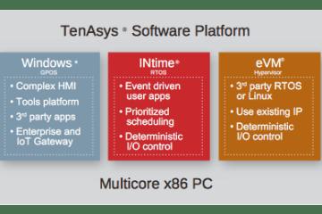 TenAsys Software Platform
