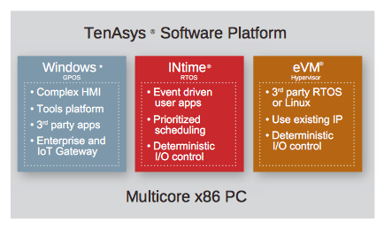 TenAsys Software Platform