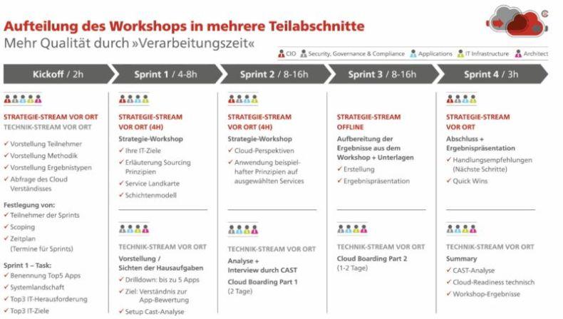 Cloud-Migrations-Workshop - Aufteilung