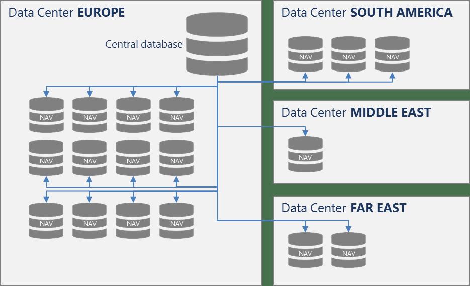 Master Data Standardization