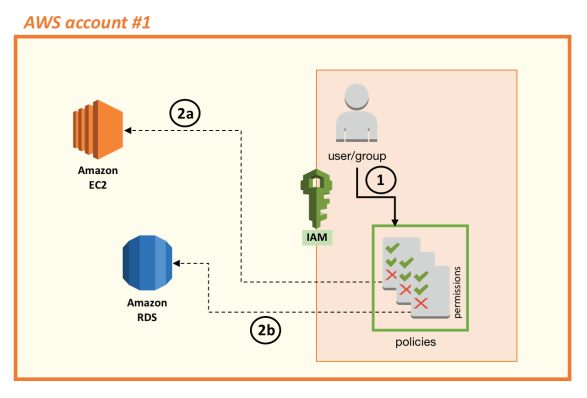 AWS Identity and Access Management: Introduction to Resources Access