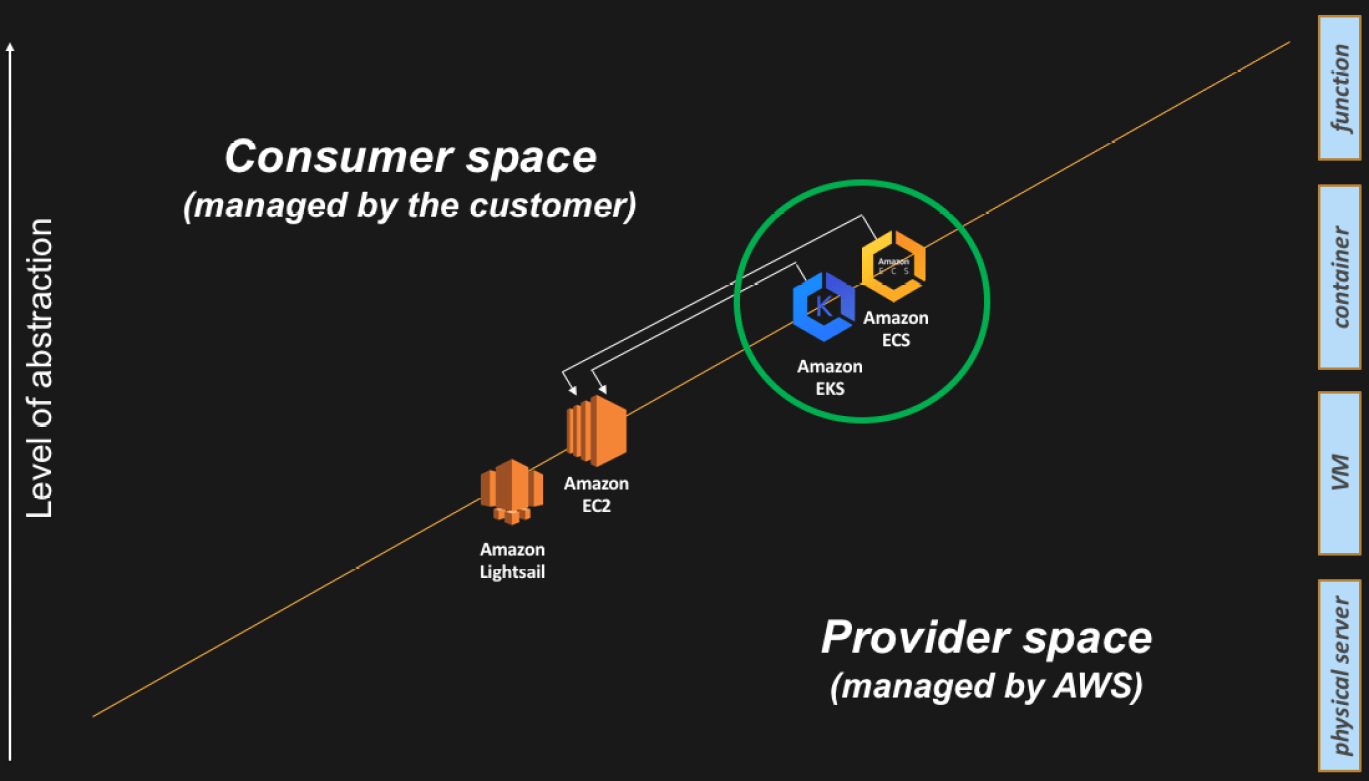 Compute abstractions on AWS   IT 2 0