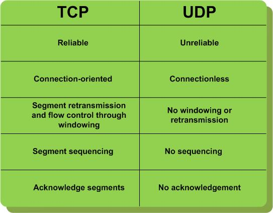 """TCP-clouds, UDP-clouds, """"design for fail"""" and AWS « IT 2.0"""