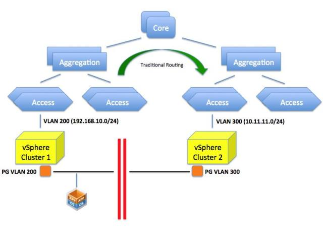 Typical VXLAN Use Case « IT 2 0