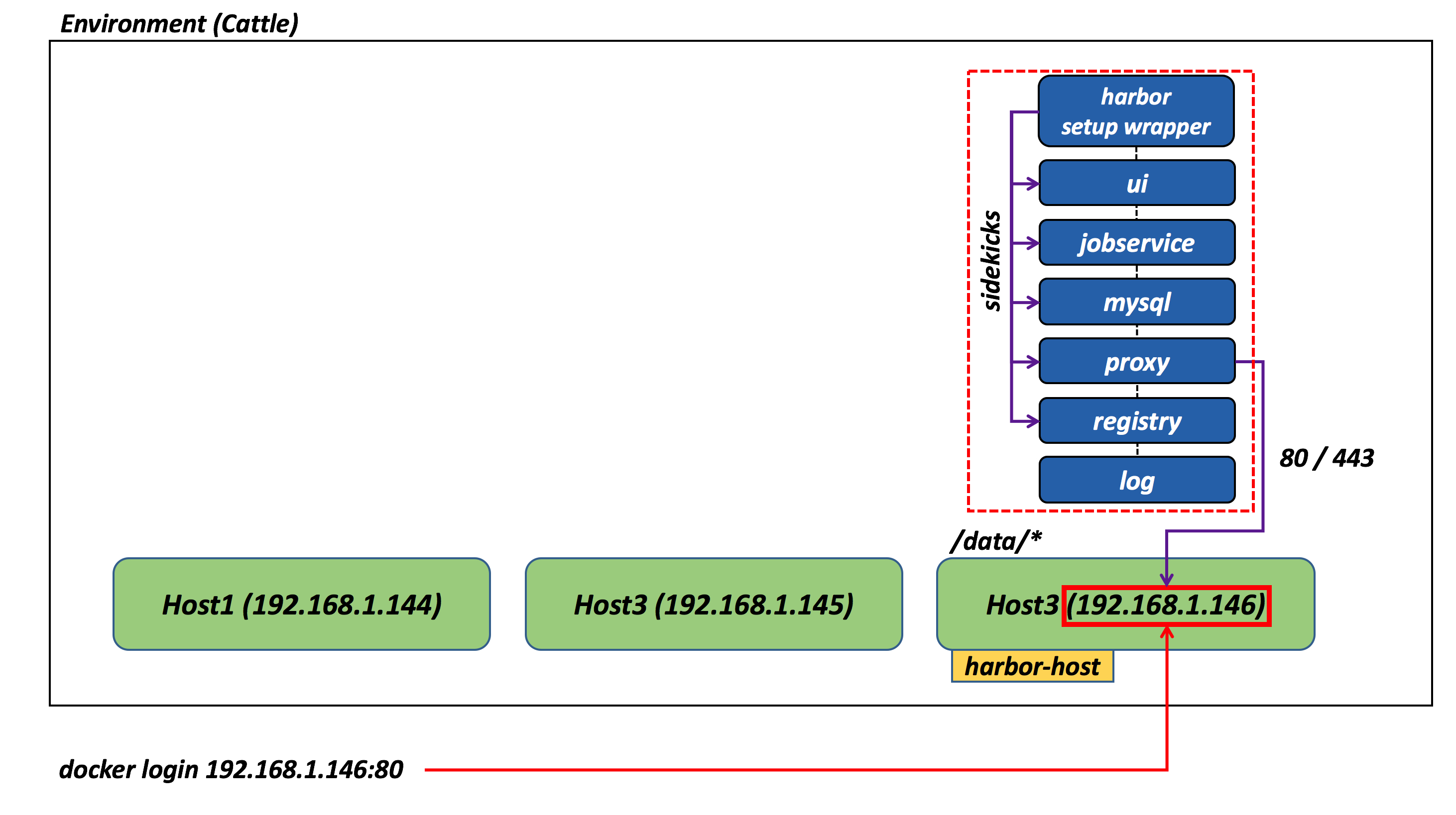 VMware Harbor as a Rancher catalog entry   IT 2 0