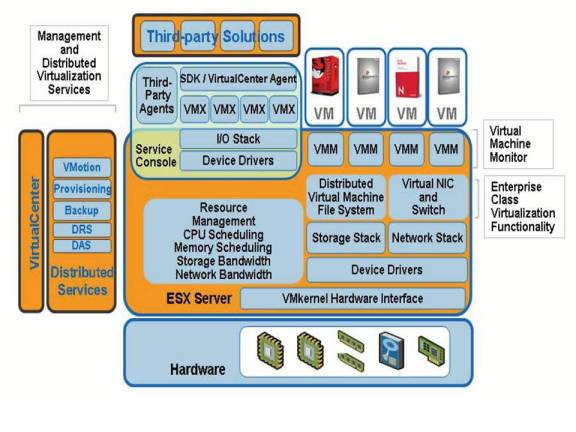 A Brief Architecture Overview Of Vmware Esx  Xen And Ms Viridian  U00ab It 2 0