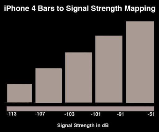 iPhone4 bars to signal 001 iPhone 4: Ecco un test dettagliato sulle antenne, purtroppo il problema esiste veramente