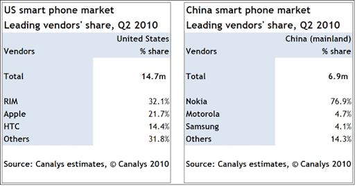 canalys smartphone report t Android cresce ma iPhone 4 è loggetto del desiderio.
