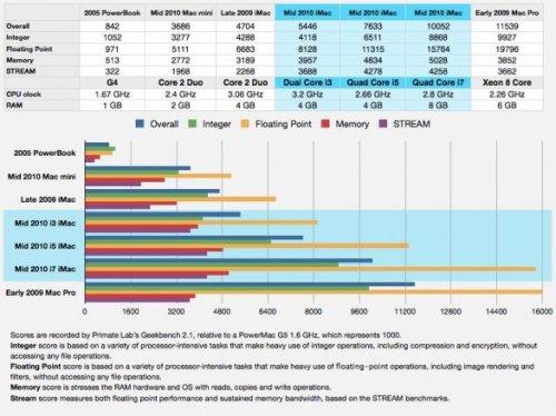 iMac BareFeats 001 500x374 Bare Feats: Il modello di punta degli iMac con processore i7, risulta quello più conveniente
